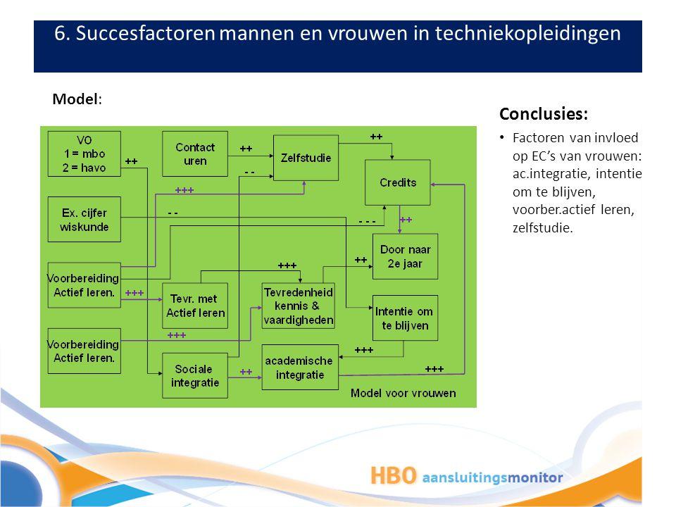 6. Succesfactoren mannen en vrouwen in techniekopleidingen Model: Conclusies: Factoren van invloed op EC's van vrouwen: ac.integratie, intentie om te