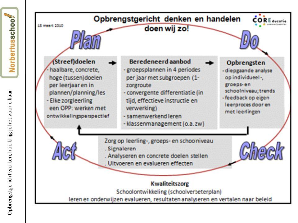 Een paar uitgangspunten: Notitie van de inspectie: iedereen kan rekenen, iedereen kan lezen, dus geen individuele handelingsplannen tot groep 6.