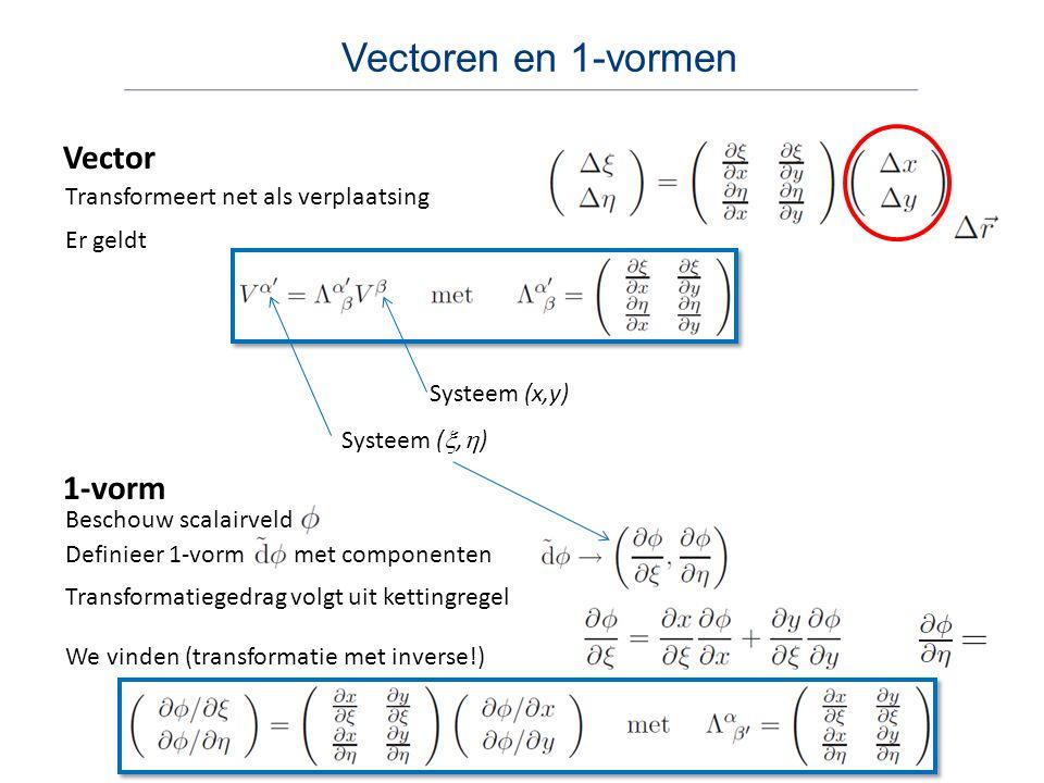 Vectoren en 1-vormen Vector Transformeert net als verplaatsing 1-vorm Er geldt Systeem (x,y) Systeem ( ,  ) Beschouw scalairveld Definieer 1-vorm met componenten Transformatiegedrag volgt uit kettingregel We vinden (transformatie met inverse!)