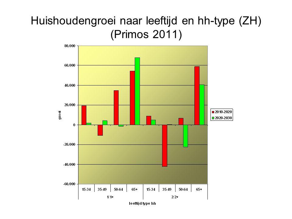 Huishoudengroei naar leeftijd en hh-type (ZH) (Primos 2011)