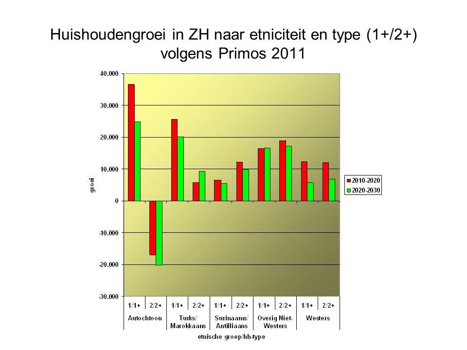 Huishoudengroei in ZH naar etniciteit en type (1+/2+) volgens Primos 2011