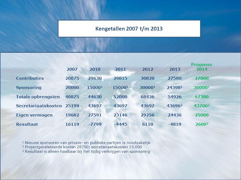 Kengetallen 2007 t/m 2013 20072010201120122013 Prognose 2014 Contributies208752963029815308202758027000 Sponsoring2000015000 1 30000 1 24398 1 30000 1