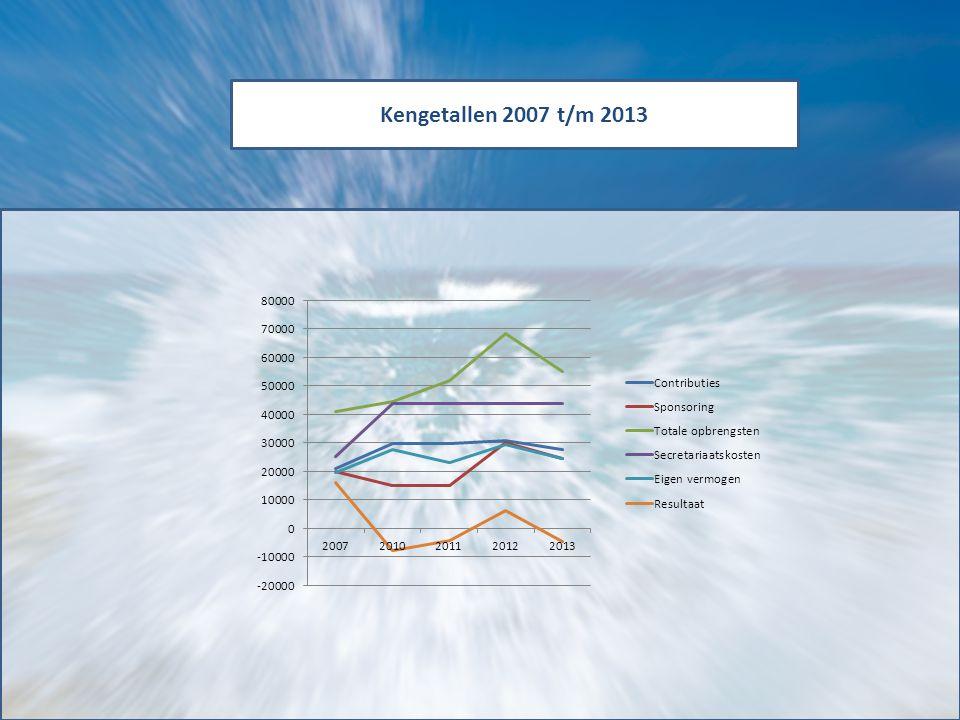 Kengetallen 2007 t/m 2013