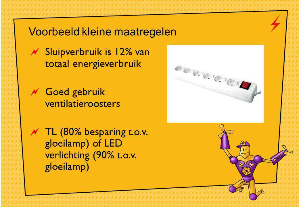  Sluipverbruik is 12% van totaal energieverbruik  Goed gebruik ventilatieroosters  TL (80% besparing t.o.v.