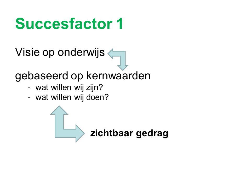Succesfactor 1 Visie op onderwijs gebaseerd op kernwaarden -wat willen wij zijn? -wat willen wij doen? zichtbaar gedrag