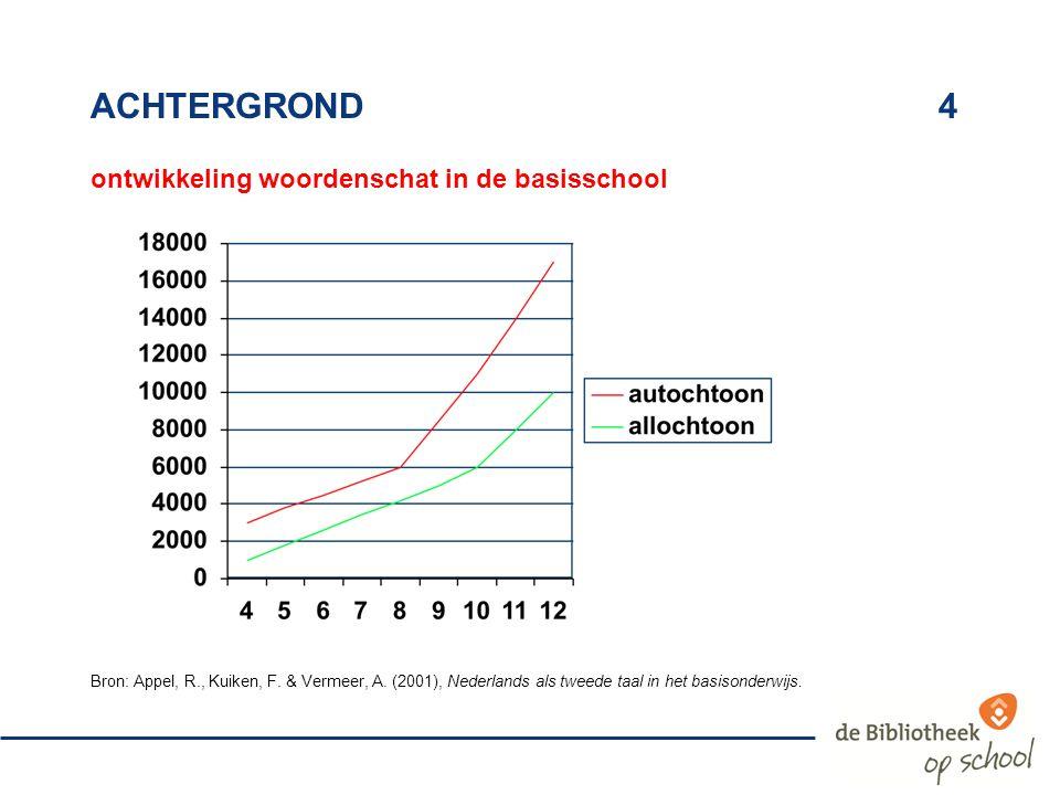 ACHTERGROND4 ontwikkeling woordenschat in de basisschool Bron: Appel, R., Kuiken, F. & Vermeer, A. (2001), Nederlands als tweede taal in het basisonde