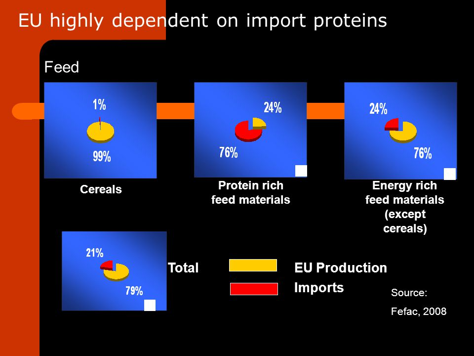 Cereals Protein rich feed materials Energy rich feed materials (except cereals) Total EU Production Imports EU highly dependent on import proteins Fee