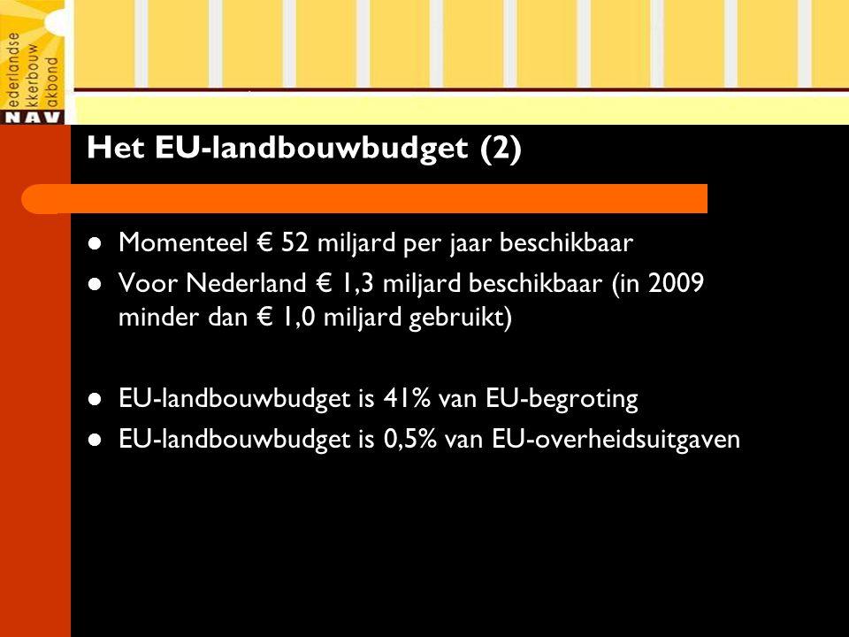 Het EU-landbouwbudget (2) Momenteel € 52 miljard per jaar beschikbaar Voor Nederland € 1,3 miljard beschikbaar (in 2009 minder dan € 1,0 miljard gebruikt) EU-landbouwbudget is 41% van EU-begroting EU-landbouwbudget is 0,5% van EU-overheidsuitgaven