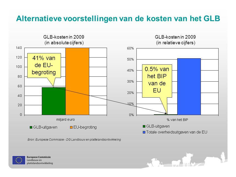 Alternatieve voorstellingen van de kosten van het GLB GLB-kosten in 2009 (in relatieve cijfers) GLB-kosten in 2009 (in absolute cijfers) 0.5% van het BIP van de EU 41% van de EU- begroting Bron: Europese Commissie - DG Landbouw en plattelandsontwikkeling