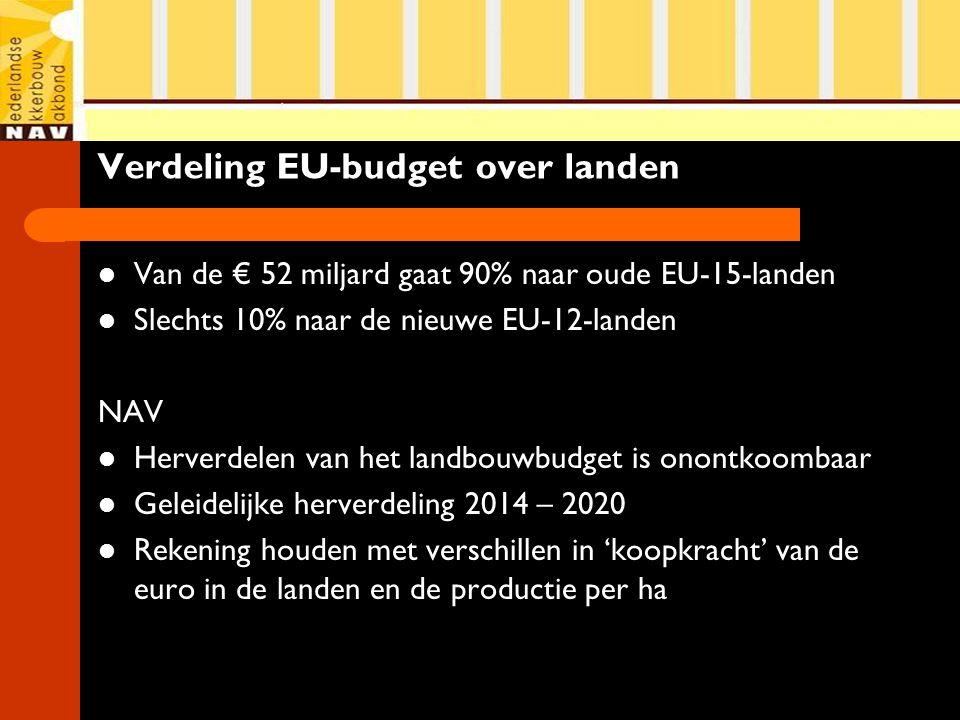 Verdeling EU-budget over landen Van de € 52 miljard gaat 90% naar oude EU-15-landen Slechts 10% naar de nieuwe EU-12-landen NAV Herverdelen van het landbouwbudget is onontkoombaar Geleidelijke herverdeling 2014 – 2020 Rekening houden met verschillen in 'koopkracht' van de euro in de landen en de productie per ha