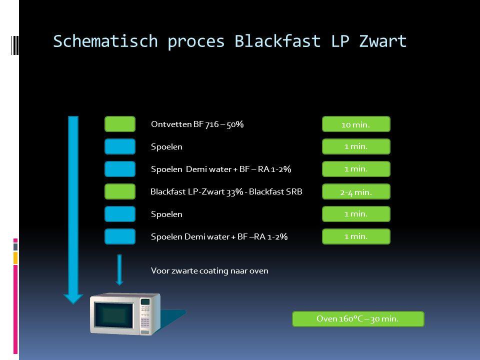 Schematisch proces Blackfast LP Zwart Ontvetten BF 716 – 50% Spoelen Spoelen Demi water + BF – RA 1-2% Blackfast LP-Zwart 33% - Blackfast SRB Spoelen Spoelen Demi water + BF –RA 1-2% Voor zwarte coating naar oven 10 min.