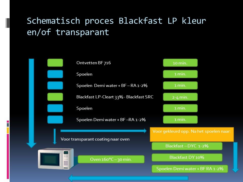 Schematisch proces Blackfast LP kleur en/of transparant Ontvetten BF 716 Spoelen Spoelen Demi water + BF – RA 1-2% Blackfast LP-Cleart 33% - Blackfast SRC Spoelen Demi water + BF –RA 1-2% 10 min.