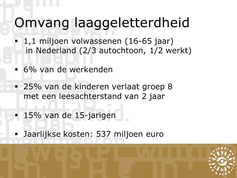 Omvang laaggeletterdheid  1,1 miljoen volwassenen (16-65 jaar) in Nederland (2/3 autochtoon, 1/2 werkt)  6% van de werkenden  25% van de kinderen v