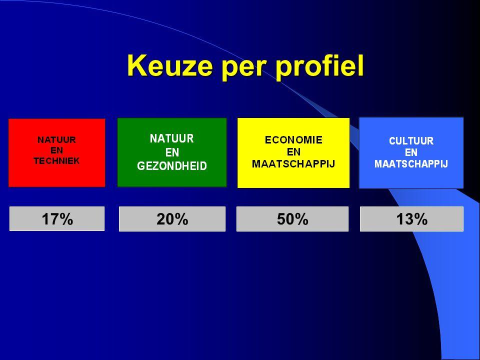17% 20%50%13% Keuze per profiel