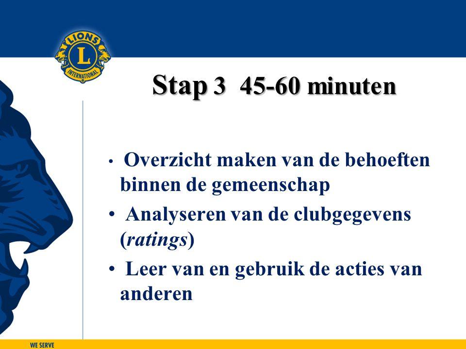 Stap 3 45-60 minuten Overzicht maken van de behoeften binnen de gemeenschap Analyseren van de clubgegevens (ratings) Leer van en gebruik de acties van