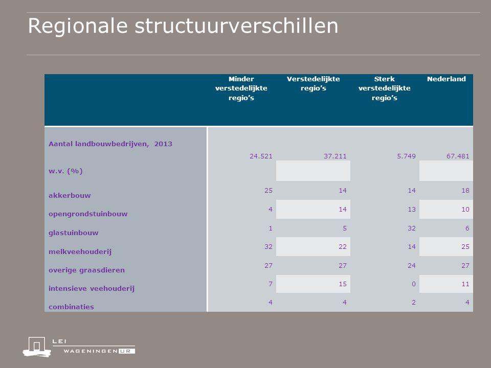 Regionale structuurverschillen Minder verstedelijkte regio's Verstedelijkte regio's Sterk verstedelijkte regio's Nederland Aantal landbouwbedrijven, 2013 24.52137.2115.74967.481 w.v.