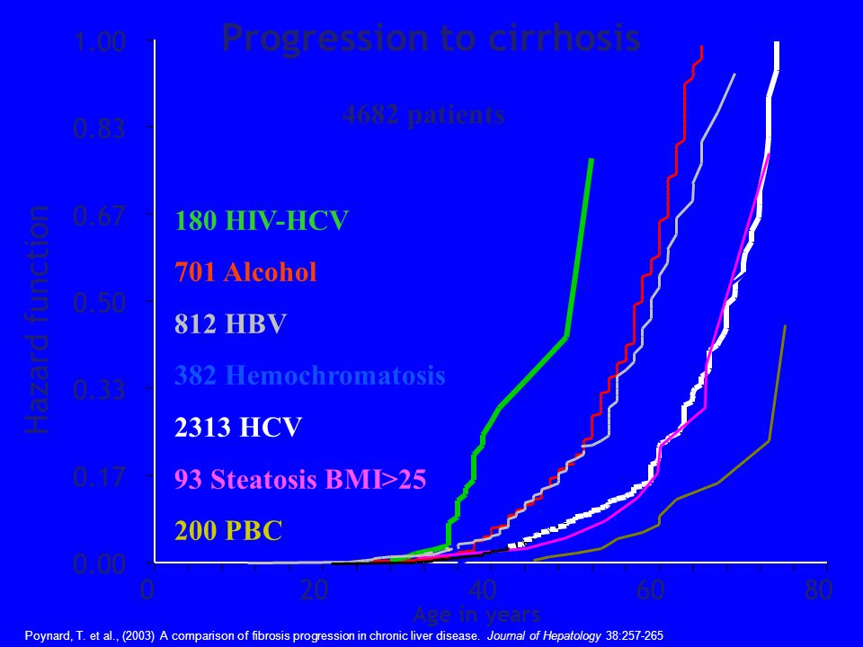 180 HIV-HCV 701 Alcohol 812 HBV 382 Hemochromatosis 2313 HCV 93 Steatosis BMI>25 200 PBC 0.00 0.17 0.33 0.50 0.67 0.83 1.00 020406080 Hazard function 4682 patients Poynard, T.