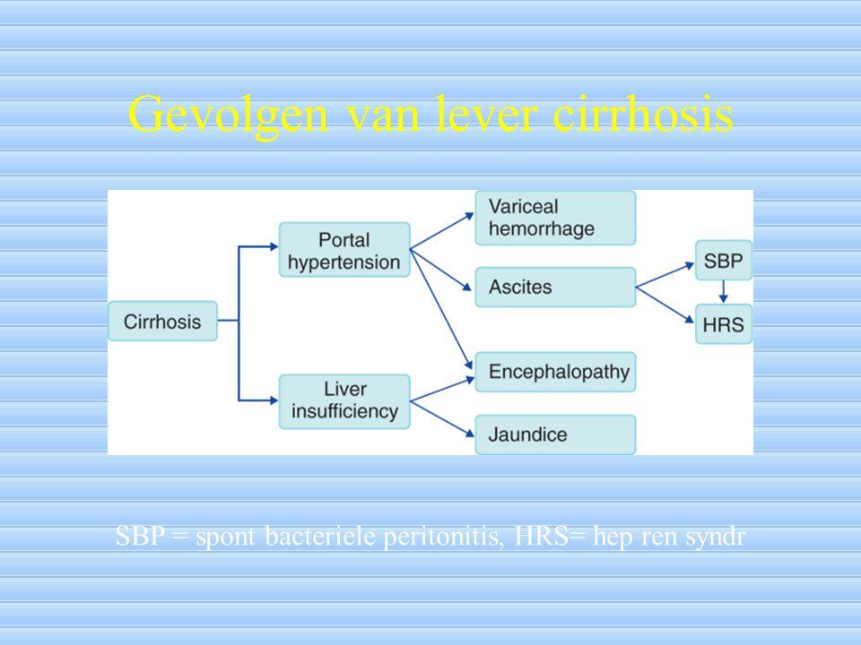 Gevolgen van lever cirrhosis SBP = spont bacteriele peritonitis, HRS= hep ren syndr