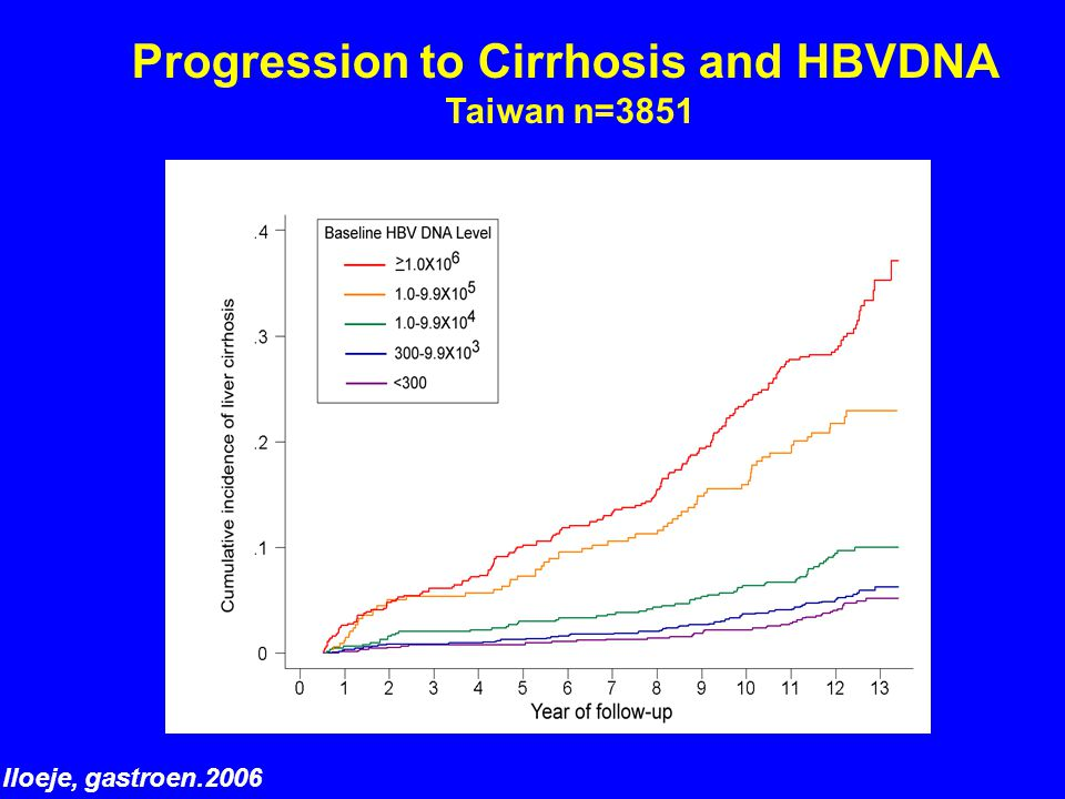 Iloeje, gastroen.2006 Progression to Cirrhosis and HBVDNA Taiwan n=3851