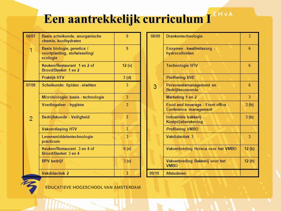 Een aantrekkelijk curriculum I 06/07Basis scheikunde, anorganische chemie, koolhydraten 9 08/09Drankentechnologie3 1 Basis biologie, genetica / voortplanting, stofwisseling/ ecologie 9Enzymen - kwaliteitszorg - hydrocolloïden 6 Keuken/Restaurant 1 en 2 of Brood/Banket 1 en 2 12 (v)Technologie HTV6 Praktijk HTV3 (d)Profilering BVE 07/08Scheikunde: lipiden - eiwitten3 3 Personeelsmanagement en Bedrijfseconomie 6 Microbiologie: basis - technologie3Marketing 1 en 23 Voedingsleer - hygiëne3Food and beverage - Front office - Conference management 3 (h) 2 Bedrijfskunde - Veiligheid3Industriële bakkerij - Kostprijsberekening 3 (b) Vakverdieping HTV3Profilering VMBO Levensmiddelentechnologie practicum 3Vakdidactiek 33 Keuken/Restaurant 3 en 4 of Brood/Banket 3 en 4 6 (v)Vakverbreding Horeca voor het VMBO12 (b) BPV bedrijf3 (v)Vakverbreding Bakkerij voor het VMBO 12 (h) Vakdidactiek 2309/10Afstuderen