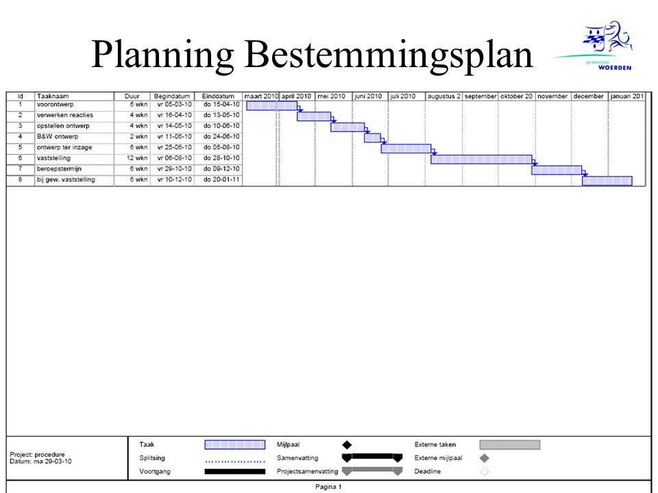 Planning Bestemmingsplan