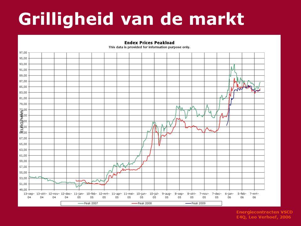 Energiecontracten VSCD E4Q, Leo Verhoef, 2006 Grilligheid van de markt