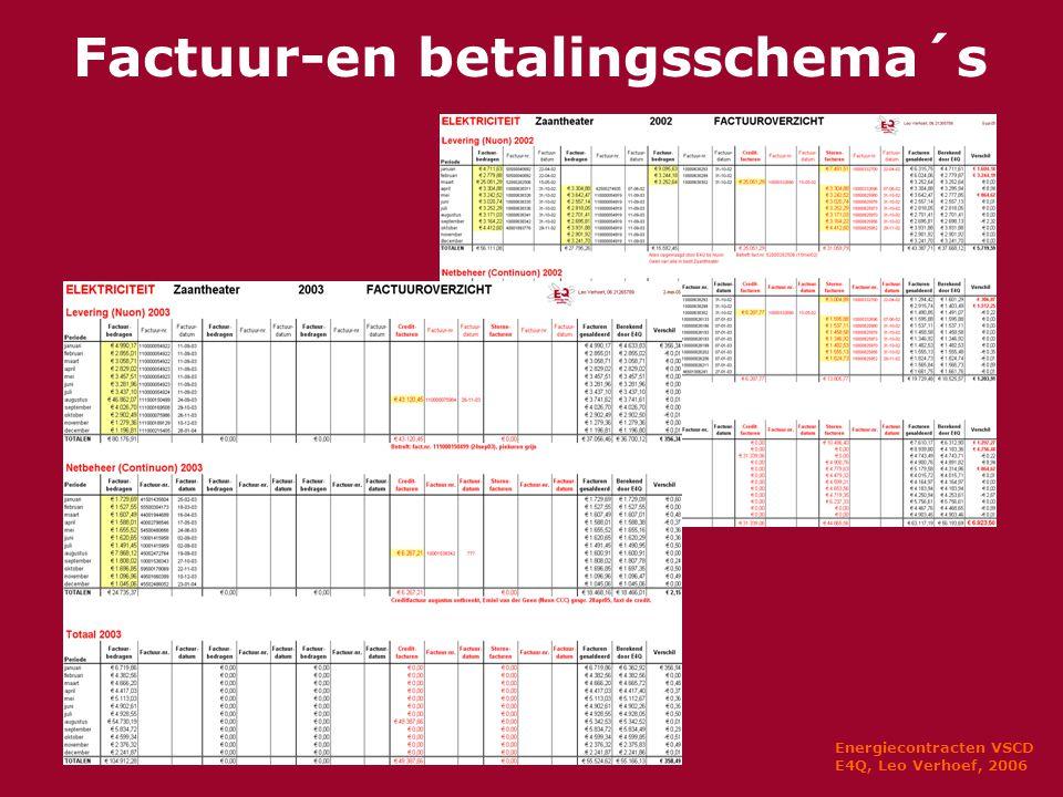Energiecontracten VSCD E4Q, Leo Verhoef, 2006 Factuur-en betalingsschema´s