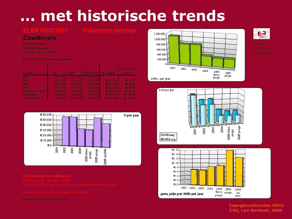 Energiecontracten VSCD E4Q, Leo Verhoef, 2006 … met historische trends