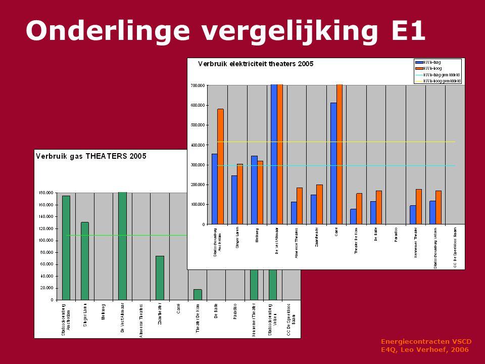 Energiecontracten VSCD E4Q, Leo Verhoef, 2006 Onderlinge vergelijking E1