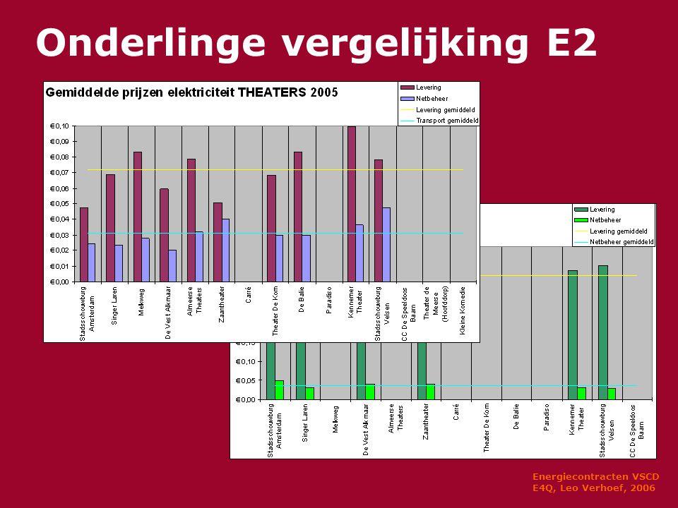 Energiecontracten VSCD E4Q, Leo Verhoef, 2006 Onderlinge vergelijking E2