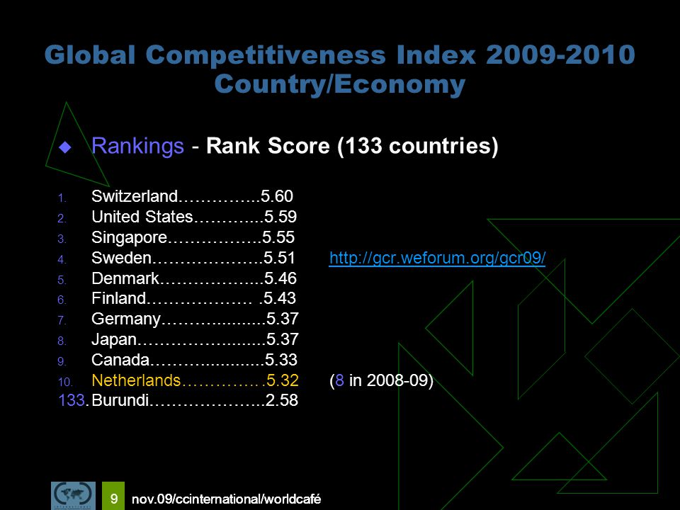 nov.09/ccinternational/worldcafe 9 Global Competitiveness Index 2009-2010 Country/Economy  Rankings - Rank Score (133 countries) 1.