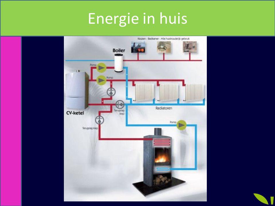 Energie in huis