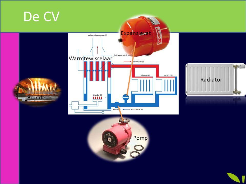 De CV Expansievat Radiator Pomp Brander Warmtewisselaar