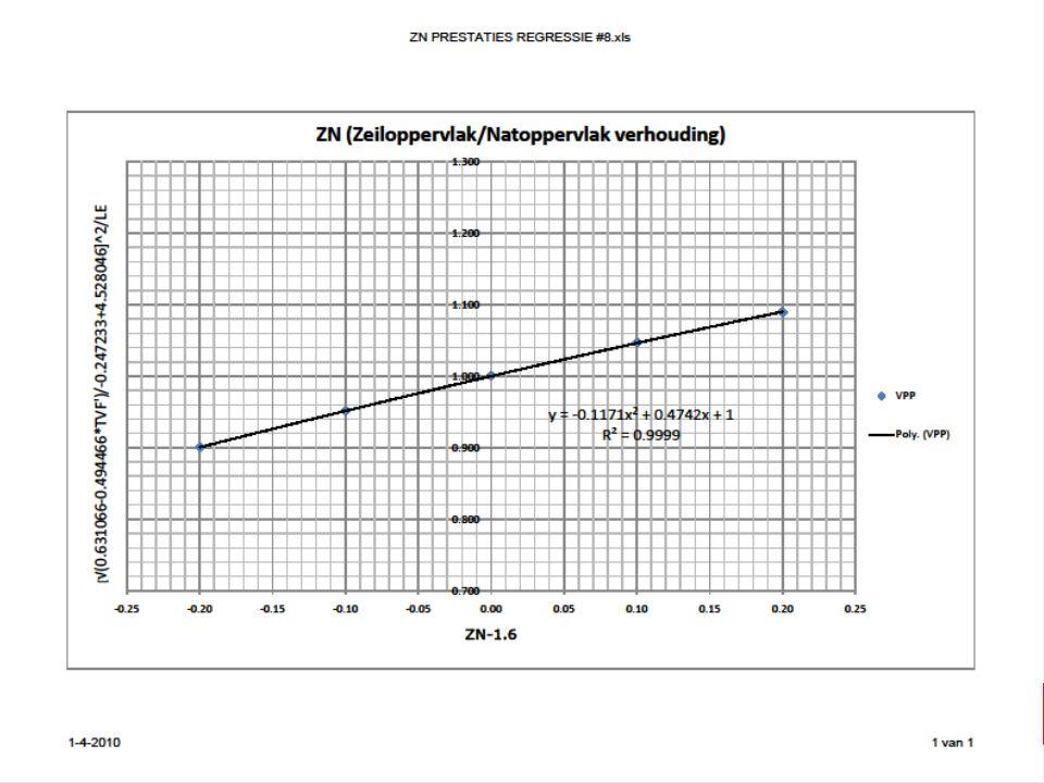 28 november 2009 16 Financien 2010 Goedkeuring Begroting 2010 Contributie voorstel: € 100,- plus eenmalige bijdrage van € 150,- dus totaal € 250,- voor 2010.