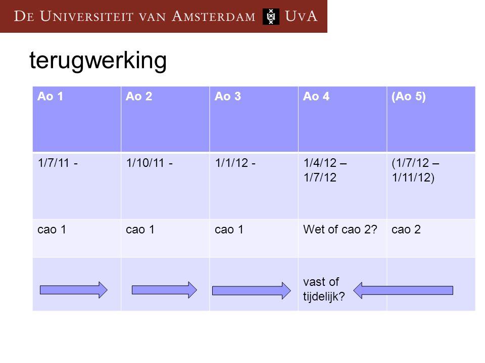 Ao 1Ao 2Ao 3Ao 4(Ao 5) 1/7/11 -1/10/11 -1/1/12 -1/4/12 – 1/7/12 (1/7/12 – 1/11/12) cao 1 Wet of cao 2?cao 2 vast of tijdelijk.