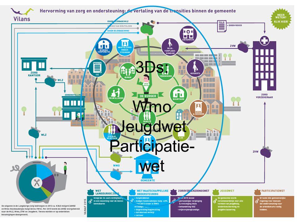 3Ds: Wmo Jeugdwet Participatie- wet