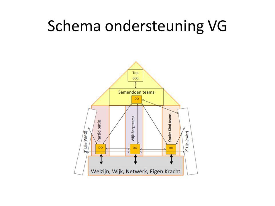 Schema ondersteuning VG