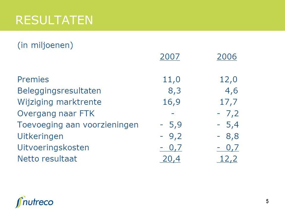 5 RESULTATEN (in miljoenen) 20072006 Premies 11,0 12,0 Beleggingsresultaten 8,3 4,6 Wijziging marktrente 16,9 17,7 Overgang naar FTK -- 7,2 Toevoeging aan voorzieningen- 5,9- 5,4 Uitkeringen- 9,2- 8,8 Uitvoeringskosten- 0,7- 0,7 Netto resultaat 20,4 12,2