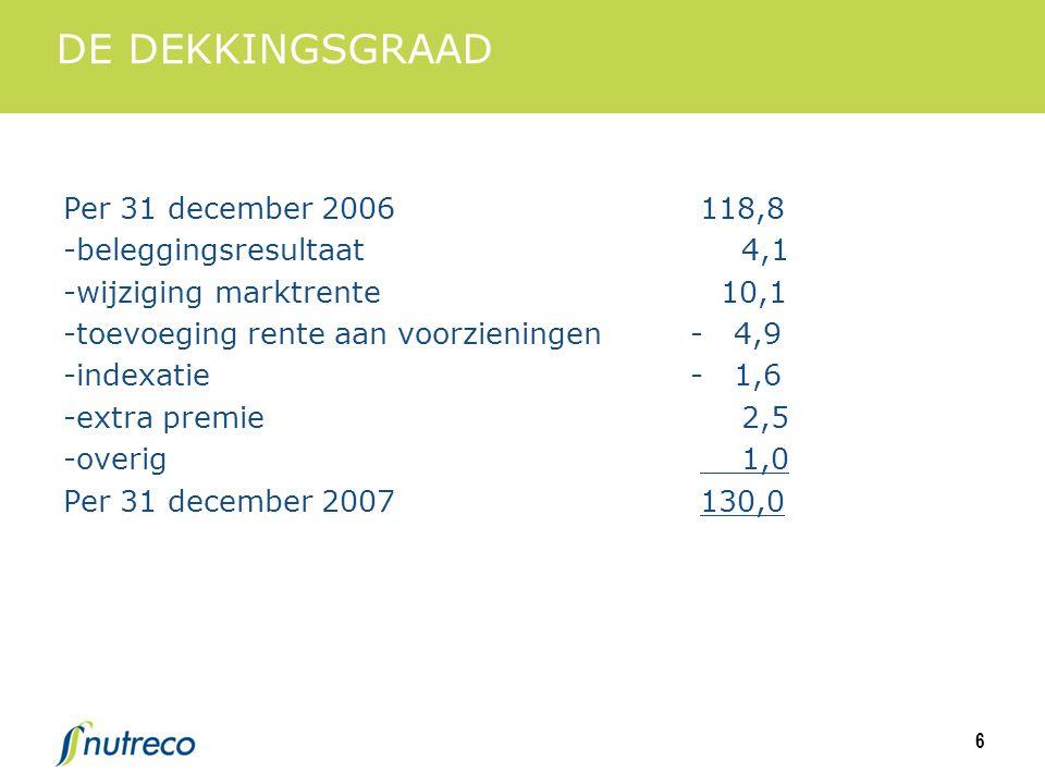 6 DE DEKKINGSGRAAD Per 31 december 2006 118,8 -beleggingsresultaat 4,1 -wijziging marktrente 10,1 -toevoeging rente aan voorzieningen- 4,9 -indexatie- 1,6 -extra premie 2,5 -overig 1,0 Per 31 december 2007 130,0