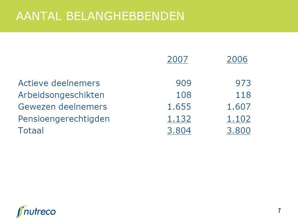 7 AANTAL BELANGHEBBENDEN 20072006 Actieve deelnemers 909 973 Arbeidsongeschikten 108 118 Gewezen deelnemers1.6551.607 Pensioengerechtigden1.1321.102 Totaal3.8043.800