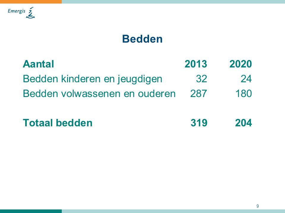 9 Bedden Aantal 20132020 Bedden kinderen en jeugdigen 3224 Bedden volwassenen en ouderen287180 Totaal bedden319 204