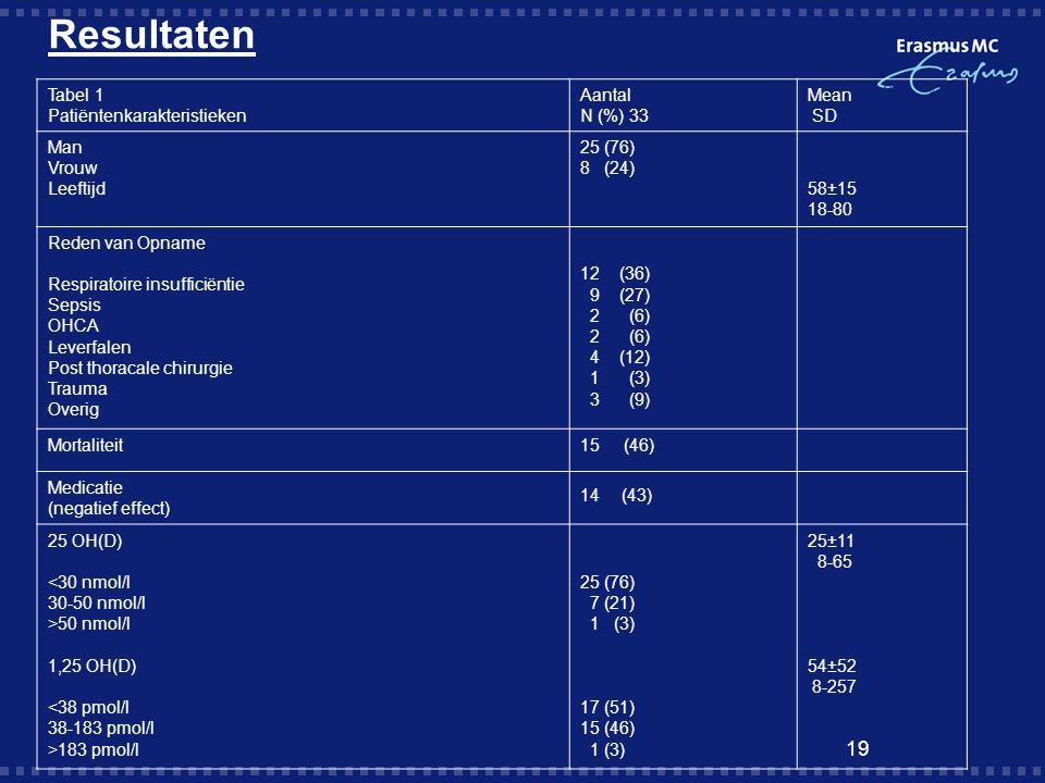 Resultaten 19 Tabel 1 Patiëntenkarakteristieken Aantal N (%) 33 Mean SD Man Vrouw Leeftijd 25 (76) 8 (24) 58±15 18-80 Reden van Opname Respiratoire in