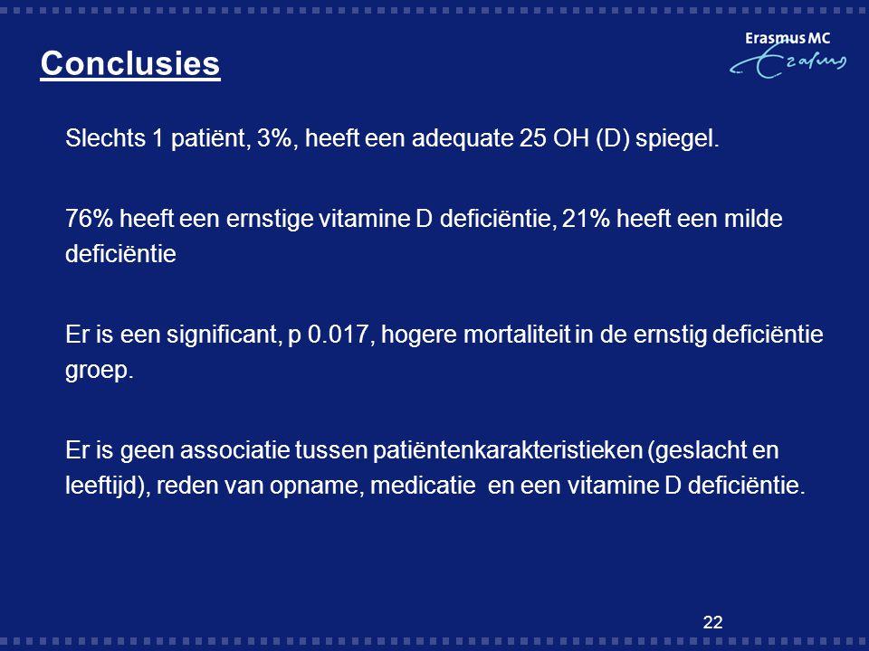 Conclusies  Slechts 1 patiënt, 3%, heeft een adequate 25 OH (D) spiegel. 76% heeft een ernstige vitamine D deficiëntie, 21% heeft een milde deficiënt