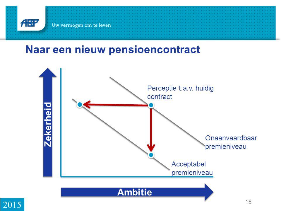 16 Naar een nieuw pensioencontract Zekerheid Ambitie Onaanvaardbaar premieniveau Acceptabel premieniveau Perceptie t.a.v.