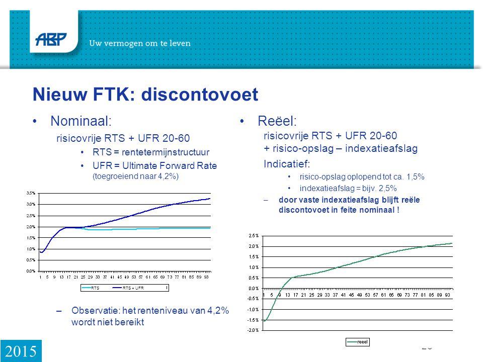 26 Nieuw FTK: discontovoet Nominaal: risicovrije RTS + UFR 20-60 RTS = rentetermijnstructuur UFR = Ultimate Forward Rate (toegroeiend naar 4,2%) –Observatie: het renteniveau van 4,2% wordt niet bereikt Reëel: risicovrije RTS + UFR 20-60 + risico-opslag – indexatieafslag Indicatief: risico-opslag oplopend tot ca.