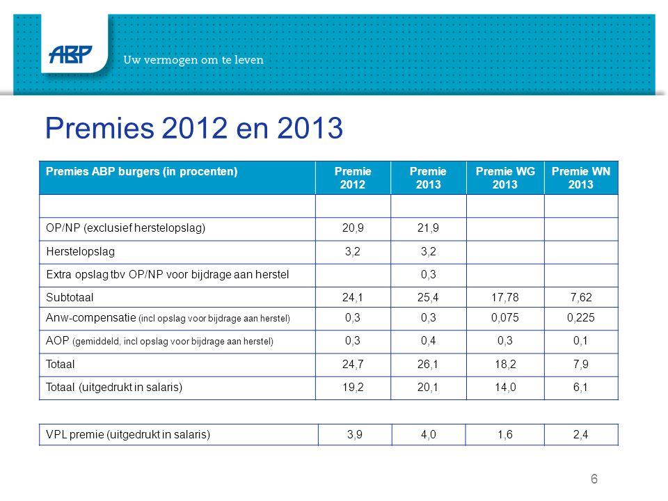 6 Premies 2012 en 2013 Premies ABP burgers (in procenten)Premie 2012 Premie 2013 Premie WG 2013 Premie WN 2013 OP/NP (exclusief herstelopslag)20,921,9 Herstelopslag3,2 Extra opslag tbv OP/NP voor bijdrage aan herstel0,3 Subtotaal24,125,417,787,62 Anw-compensatie (incl opslag voor bijdrage aan herstel) 0,3 0,0750,225 AOP (gemiddeld, incl opslag voor bijdrage aan herstel) 0,30,40,30,1 Totaal24,726,118,27,9 Totaal (uitgedrukt in salaris)19,220,114,06,1 VPL premie (uitgedrukt in salaris)3,94,01,62,4