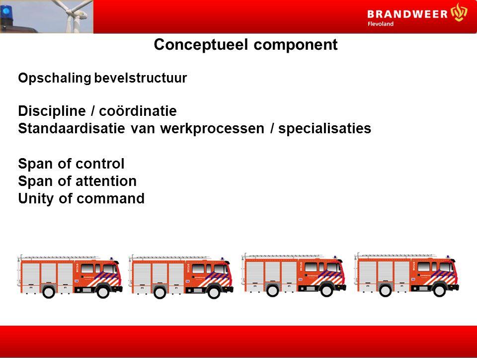 Conceptueel component Opschaling bevelstructuur Discipline / coördinatie Standaardisatie van werkprocessen / specialisaties Span of control Span of at