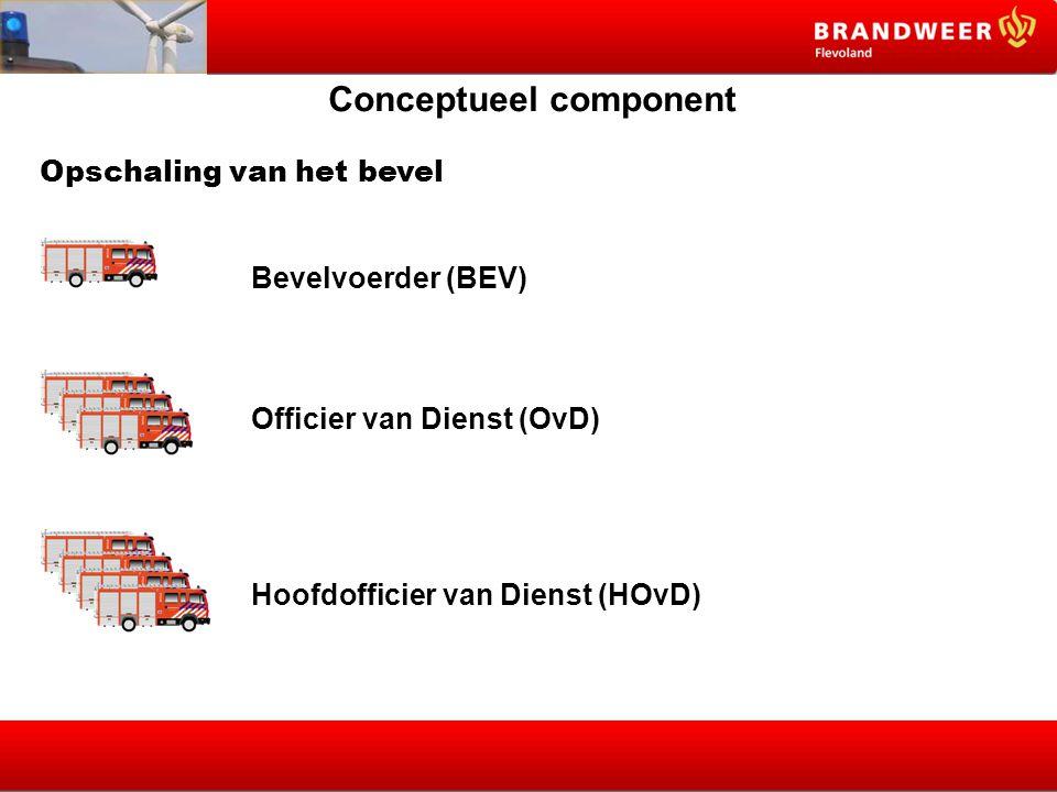 Conceptueel component Opschaling van het bevel Bevelvoerder (BEV) Officier van Dienst (OvD) Hoofdofficier van Dienst (HOvD)
