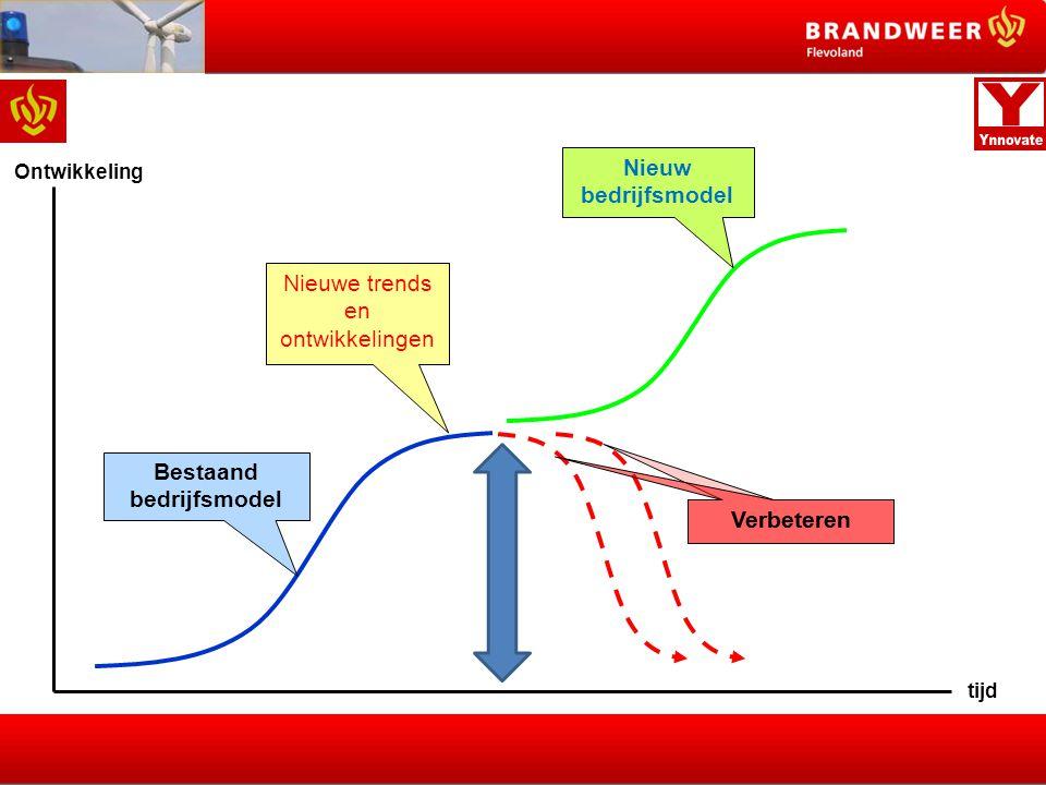 tijd Ontwikkeling Nieuwe trends en ontwikkelingen Nieuw bedrijfsmodel Verbeteren Bestaand bedrijfsmodel 201020072030 Bedrijfsmodel