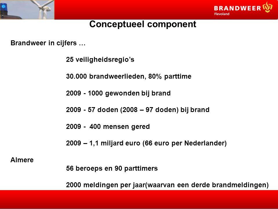 Conceptueel component Brandweer in cijfers … 25 veiligheidsregio's 30.000 brandweerlieden, 80% parttime 2009 - 1000 gewonden bij brand 2009 - 57 doden (2008 – 97 doden) bij brand 2009 - 400 mensen gered 2009 – 1,1 miljard euro (66 euro per Nederlander) Almere 56 beroeps en 90 parttimers 2000 meldingen per jaar(waarvan een derde brandmeldingen)